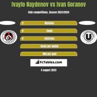 Ivaylo Naydenov vs Ivan Goranov h2h player stats