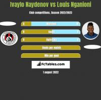 Ivaylo Naydenov vs Louis Nganioni h2h player stats