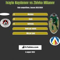 Ivaylo Naydenov vs Zhivko Milanov h2h player stats