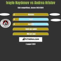 Ivaylo Naydenov vs Andrea Hristov h2h player stats