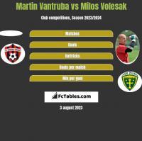 Martin Vantruba vs Milos Volesak h2h player stats