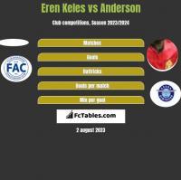 Eren Keles vs Anderson h2h player stats