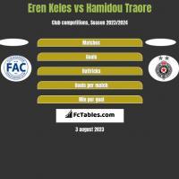 Eren Keles vs Hamidou Traore h2h player stats