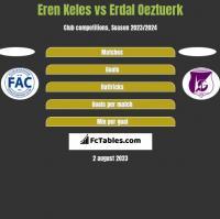 Eren Keles vs Erdal Oeztuerk h2h player stats