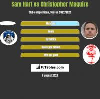 Sam Hart vs Christopher Maguire h2h player stats