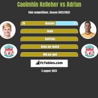 Caoimhin Kelleher vs Adrian h2h player stats
