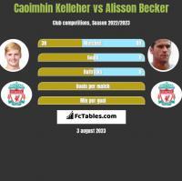 Caoimhin Kelleher vs Alisson Becker h2h player stats