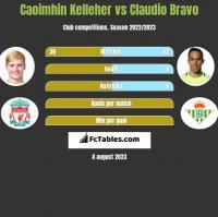 Caoimhin Kelleher vs Claudio Bravo h2h player stats