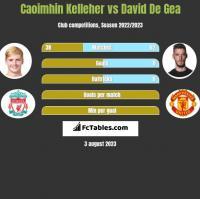 Caoimhin Kelleher vs David De Gea h2h player stats