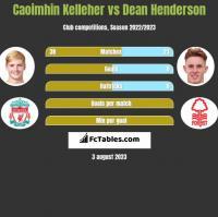 Caoimhin Kelleher vs Dean Henderson h2h player stats