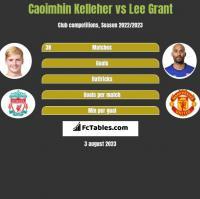 Caoimhin Kelleher vs Lee Grant h2h player stats