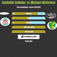 Caoimhin Kelleher vs Michael McGovern h2h player stats