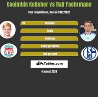 Caoimhin Kelleher vs Ralf Faehrmann h2h player stats