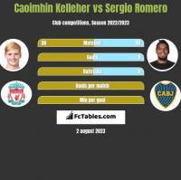 Caoimhin Kelleher vs Sergio Romero h2h player stats
