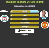Caoimhin Kelleher vs Tom Heaton h2h player stats