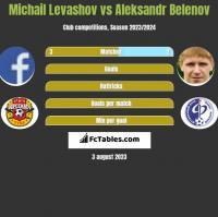 Michail Levashov vs Aleksandr Belenov h2h player stats