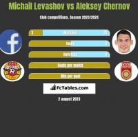 Michail Levashov vs Aleksey Chernov h2h player stats