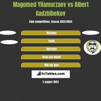 Magomed Yliamurzaev vs Albert Gadzhibekov h2h player stats