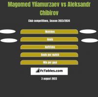 Magomed Yliamurzaev vs Aleksandr Chibirov h2h player stats