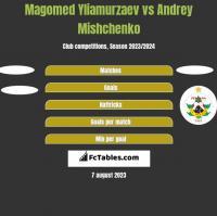 Magomed Yliamurzaev vs Andrey Mishchenko h2h player stats