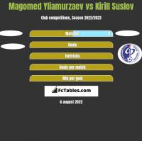 Magomed Yliamurzaev vs Kirill Suslov h2h player stats