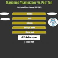 Magomed Yliamurzaev vs Petr Ten h2h player stats