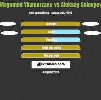 Magomed Yliamurzaev vs Aleksey Solovyev h2h player stats