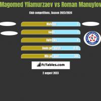 Magomed Yliamurzaev vs Roman Manuylov h2h player stats