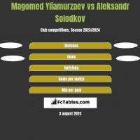 Magomed Yliamurzaev vs Aleksandr Solodkov h2h player stats