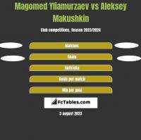 Magomed Yliamurzaev vs Aleksey Makushkin h2h player stats