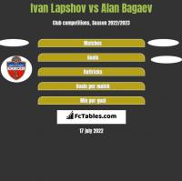 Ivan Lapshov vs Alan Bagaev h2h player stats