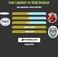 Ivan Lapshov vs Vitali Denisov h2h player stats