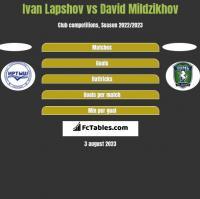 Ivan Lapshov vs David Mildzikhov h2h player stats