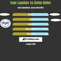 Ivan Lapshov vs Anton Belov h2h player stats