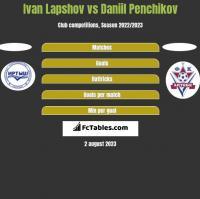 Ivan Lapshov vs Daniil Penchikov h2h player stats