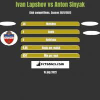 Ivan Lapshov vs Anton Sinyak h2h player stats