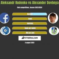Aleksandr Rudenko vs Alexander Dovbnya h2h player stats