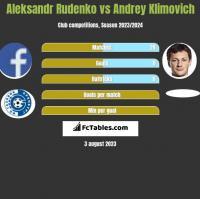 Aleksandr Rudenko vs Andrey Klimovich h2h player stats