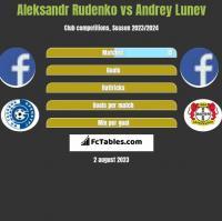 Aleksandr Rudenko vs Andrey Lunev h2h player stats