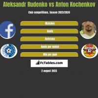 Aleksandr Rudenko vs Anton Kochenkov h2h player stats