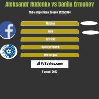 Aleksandr Rudenko vs Danila Ermakov h2h player stats