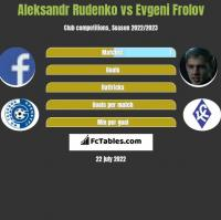 Aleksandr Rudenko vs Evgeni Frolov h2h player stats