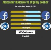 Aleksandr Rudenko vs Evgeniy Goshev h2h player stats