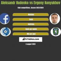 Aleksandr Rudenko vs Evgeny Konyukhov h2h player stats