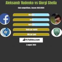 Aleksandr Rudenko vs Giorgi Shelia h2h player stats