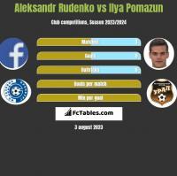Aleksandr Rudenko vs Ilya Pomazun h2h player stats