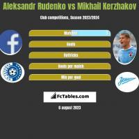 Aleksandr Rudenko vs Mikhail Kerzhakov h2h player stats
