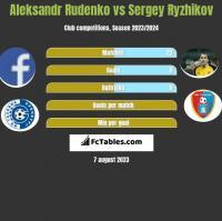 Aleksandr Rudenko vs Sergey Ryzhikov h2h player stats