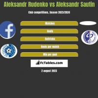 Aleksandr Rudenko vs Aleksandr Sautin h2h player stats