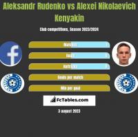 Aleksandr Rudenko vs Alexei Nikolaevich Kenyakin h2h player stats